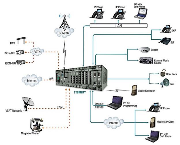 ip-pbx-diagram